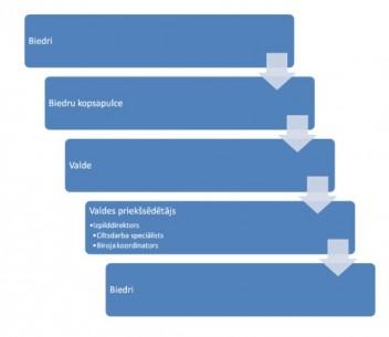 Asociācijas struktūra